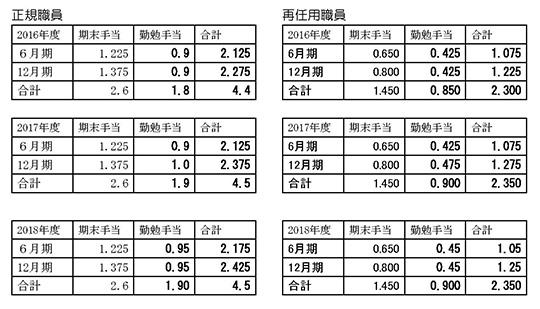 名古屋 市 会計 年度 任用 職員